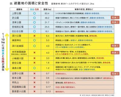 関東大震災、避難場所の面積と安全性