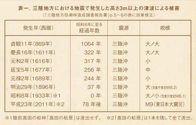 表1. 三陸地方における地震で発生した高さ3m以上の津波による被害